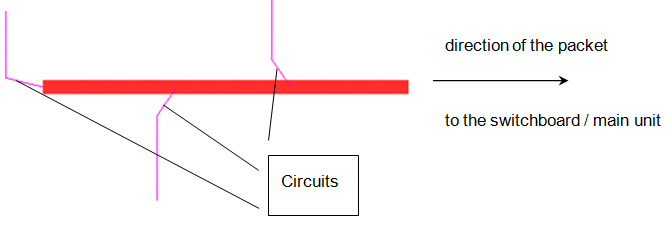 Topic: Using cable packets to define the route of the supply cables