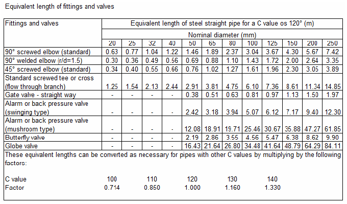 Topic: Tables of equivalent lengths